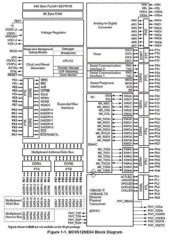 necore12 embedded ethernet mcu module  64k